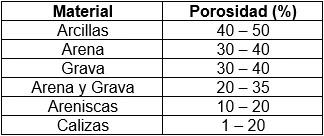 Migración de los Hidrocarburos - Valores de porosidad en rocas y sedimentos