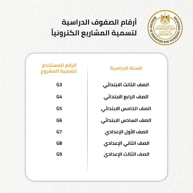 طرق وخطوات التسليم الالكتروني والورقي للمشروعات البحثية للطلاب من الصف الثالث الابتدائي حتى الثالث الإعدادي.