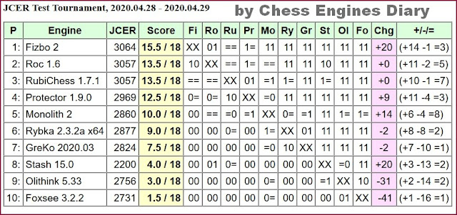 JCER Tournament 2020 - Page 5 2020.04.28.JCERTestTournament