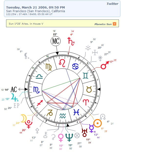 Anyway I Did The Natal Chart And Twitter Has Like Perfect Ever