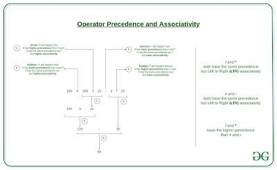 penggunaan operator precedence dan asosiatifitas pada bahasa C
