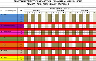 Pemetaan KD Kelas 6 Kurikulum 2013 Revisi 2018