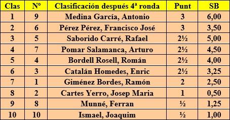 I Torneo Nacional de Ajedrez de Tortosa 1948, clasificación después de la 4ª ronda