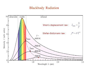 Heat transfer study material for IIT JEE.