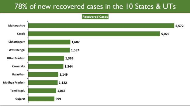 Recovered-case-in-10-states