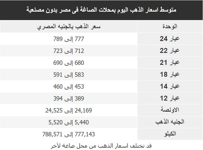 اسعار الذهب اليوم فى مصر Gold الثلاثاء 17 مارس 2020