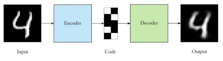 程式扎記: [ ML 文章收集] Applied Deep Learning - Part 3: Autoencoders