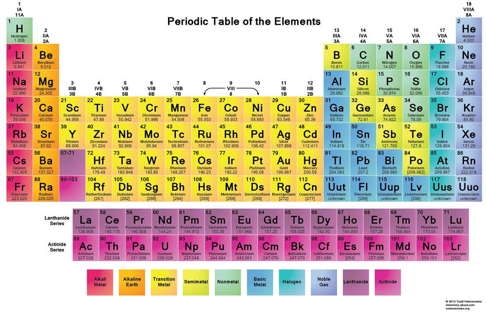 Tabel periodik unsur kimia terbaru dengan 115 proton unsur baru tersebut berada diantara unsur super berat untuk perbandingan atom timbal hanya memiliki 82 proton emas memiliki 79 proton urtaz Image collections