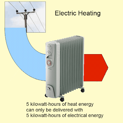 Electric Heating - energy flow