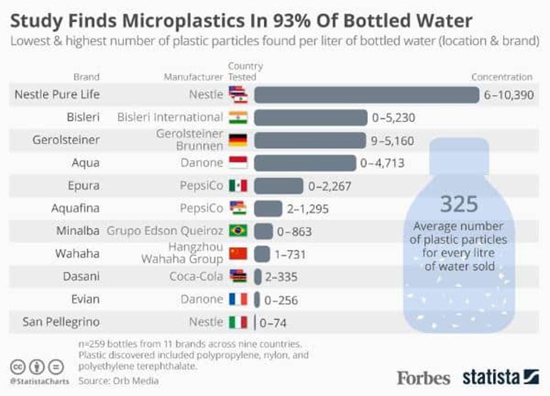 Bahaya mikroplastik dalam botol plastik