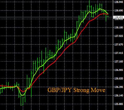 GBP/JPY Buy Signal