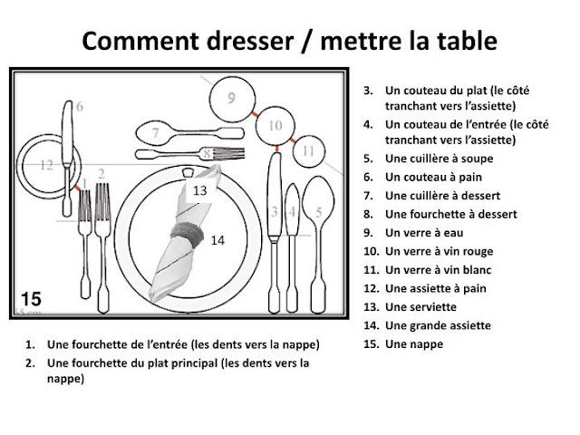 Przedmioty na stole - słownictwo 10 - Francuski przy kawie