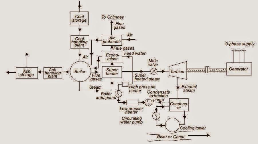 thermal power plant line diagram solar power plant line diagram pin thermal power plant on pinterest #15