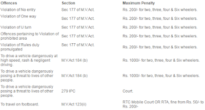 Driving Related Traffic Fines hyderabad1