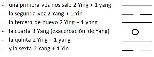 Hexagramas del I Ching, empezando a trabajar con ellos