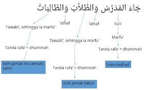 Tanda I'rab ashliyyah & far'iyyah - Pelajaran 1 Durusul Lughah 3