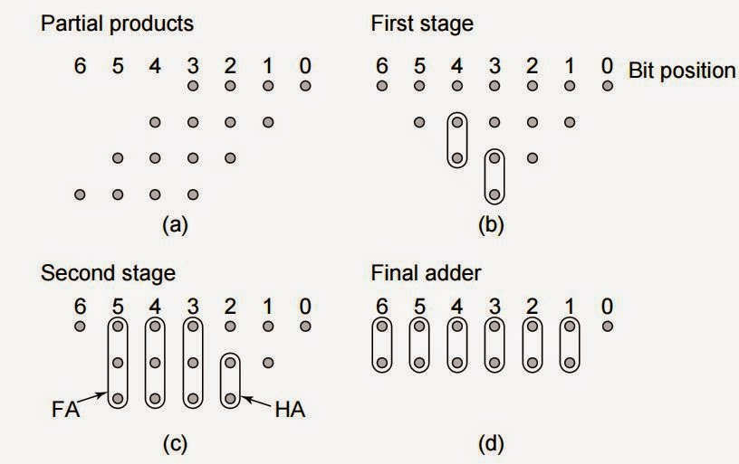 Avi's Blog: 4x4 bit Wallace Tree Multiplier Implementation