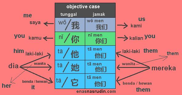 belajar bahasa mandarin (kata ganti orang), personal pronouns