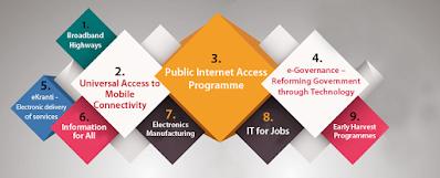 Digital India 9 pillars