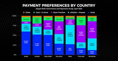 riset-2020-asia-pacific-ecommerce-and-payment-study-ungkap-sejumlah-penyedia-pembayaran-digital-yang-sukses-di-asia-pasifik
