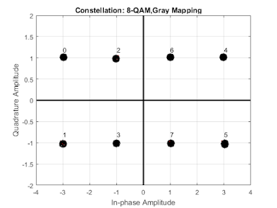8-QAM Constellation with Gray Mapping