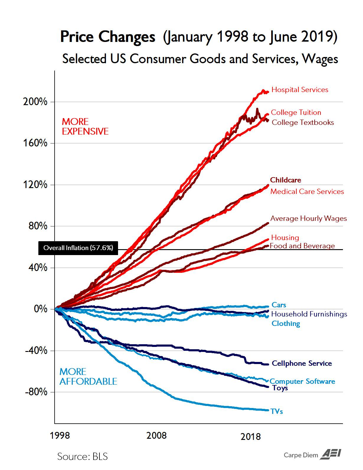 Illustration showing Price changes (January 1998 to June 2019) Selected US Consumer Goods and Services, Wages. Sourced from BLS by American Enterprise Institute.