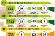 Lagi, Pasien COVID-19 Kabupaten Sukabumi 4 Orang Dinyatakan Sembuh
