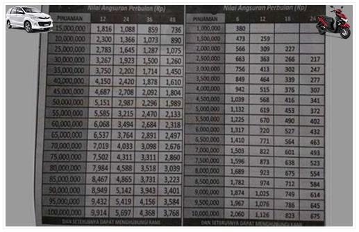 Tabel Angsuran FIF 2021