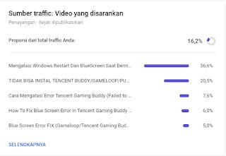 data video yang ditonton dari rekomendasi video orang lain