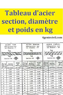 Tableau d'acier utilisé en béton armé, avec leurs sections en cm², diamètres en mm, et leurs poind en kg/m.