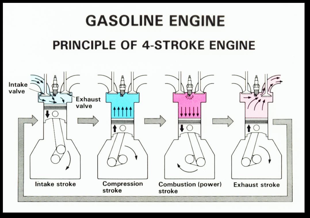 Prinsip Kerja Mesin Pembakaran Dalam