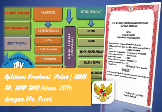 Aplikasi Pembuat (Cetak) SKHU SD, SMP SMA Tahun 2016 dengan Ms. Excel