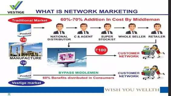 Network Marketing Business In India   What is Network Marketing in Hindi   नेटवर्क मार्केटिंग क्या है    Direct Selling Business   MLM in India
