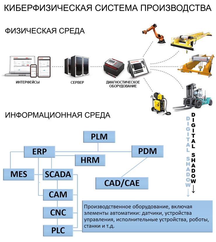 Киберфизическая система управления металлообрабатывающим производством