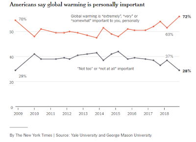 More Americans are understanding that climate change is real