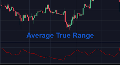 Using the atr in forex