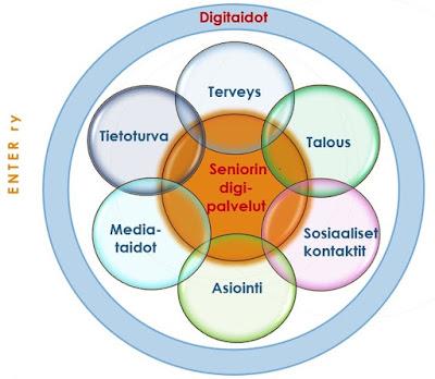 digitaidon osatekijät