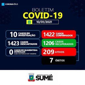 Sumé não registra casos de coronavírus neste domingo, 10
