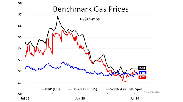 Benchmark Gas Prices -Al Attiyah Foundation's Weekly Energy Market Review - July 11, 2020