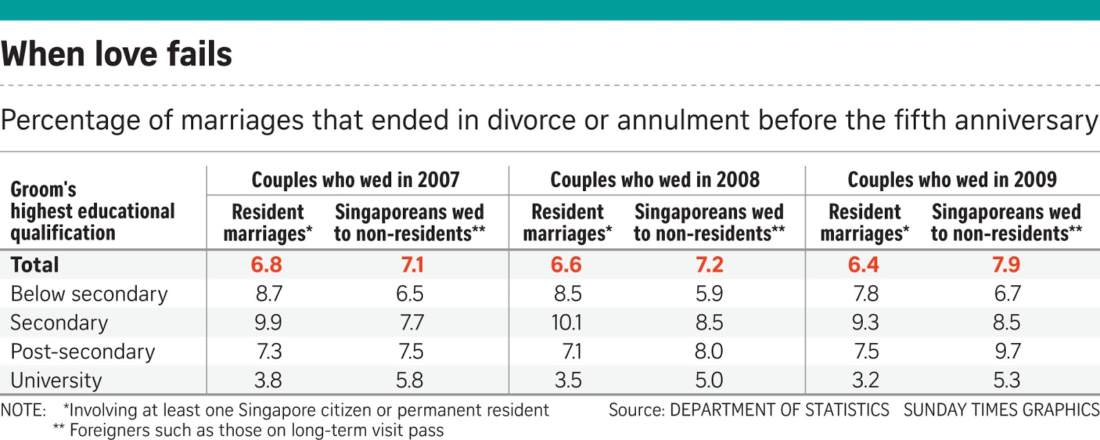 If only singaporeans stopped to think more break ups among less the data used educational qualifications as a proxy for income as couples do not reveal their incomes when they register their marriages solutioingenieria Choice Image