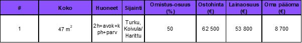 Osinkoinsinööri - Sijoitusasunnot