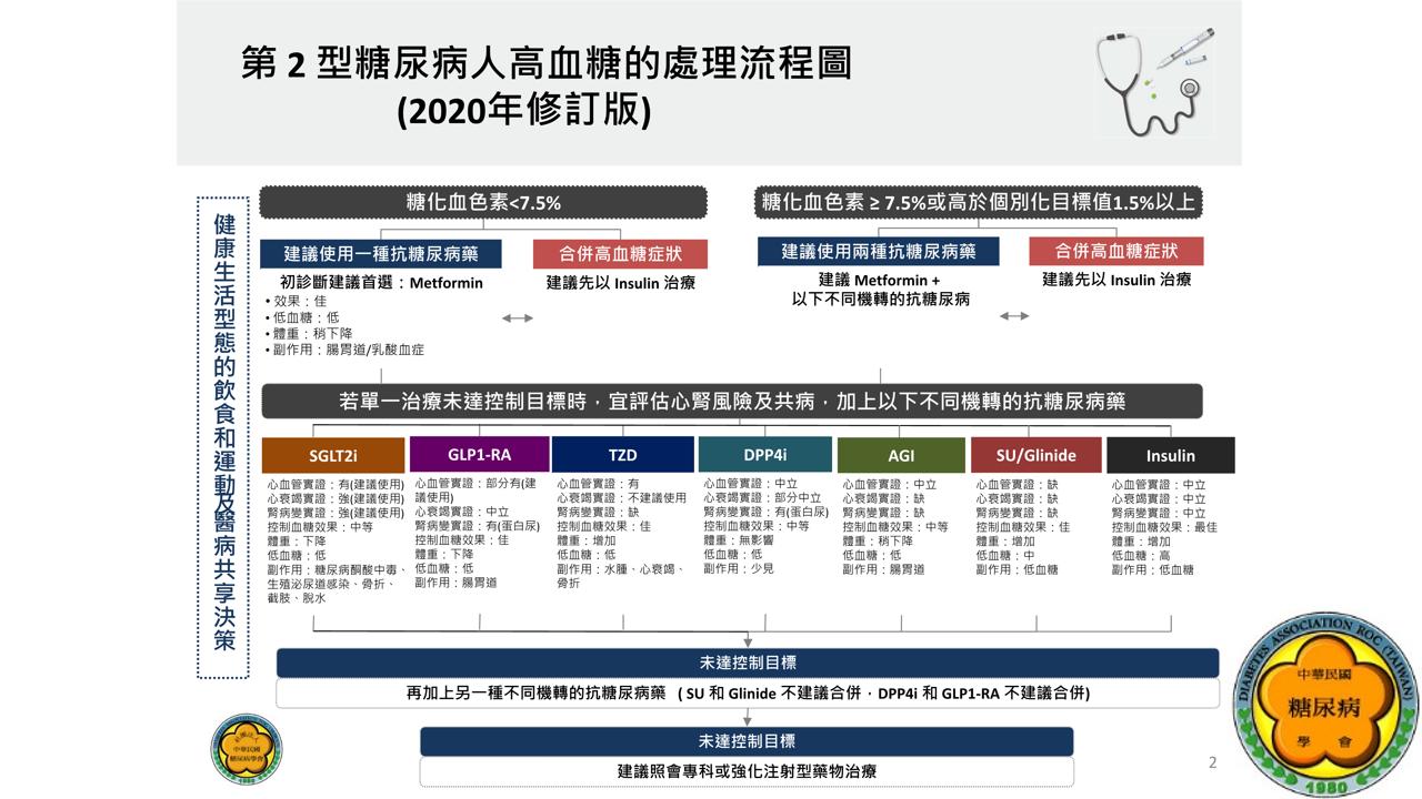 余宜叡醫師 糖尿病 減肥 暖醫: 2020_糖尿病臨床照護指引_糖尿病藥物治療_圖表後製與重點