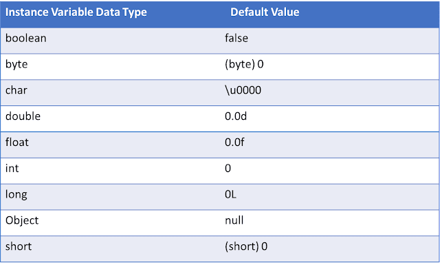 default values of instance variable in java