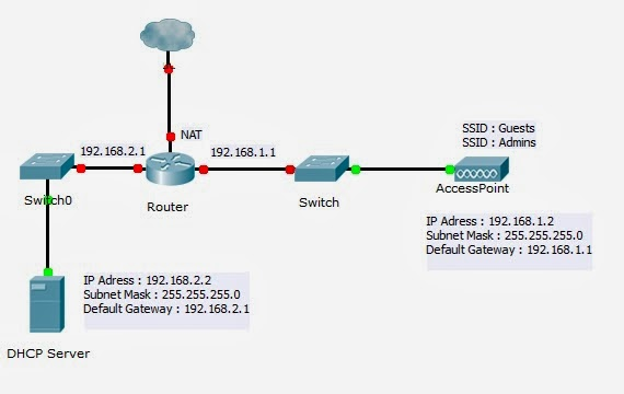 kpchrysafis: Network with Cisco Router,DHCP/Radius Server