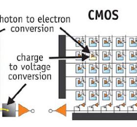 Perbedaan CCD vs CMOS di CCTV