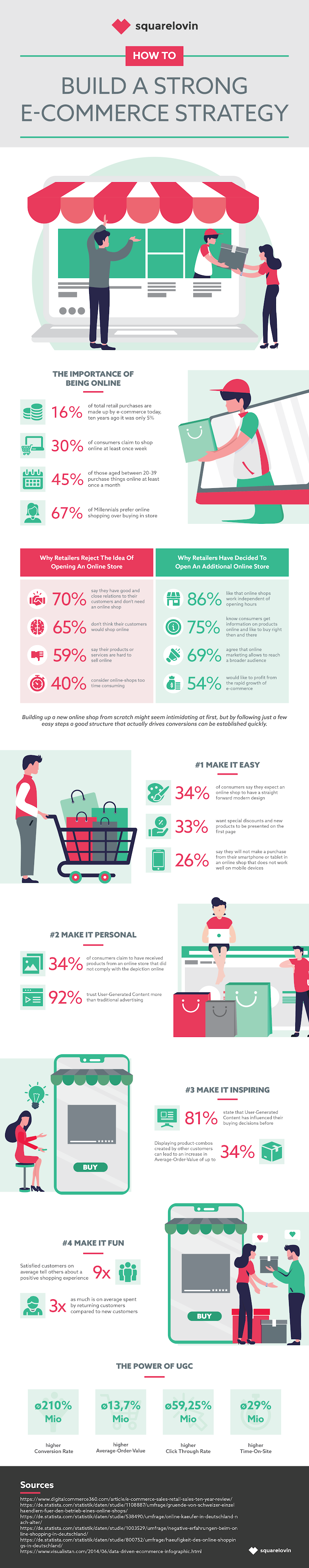 How to Build a Strong eCommerce Strategy #infographic
