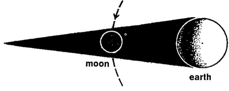a-sombra-da-terra-projetada-na-lua