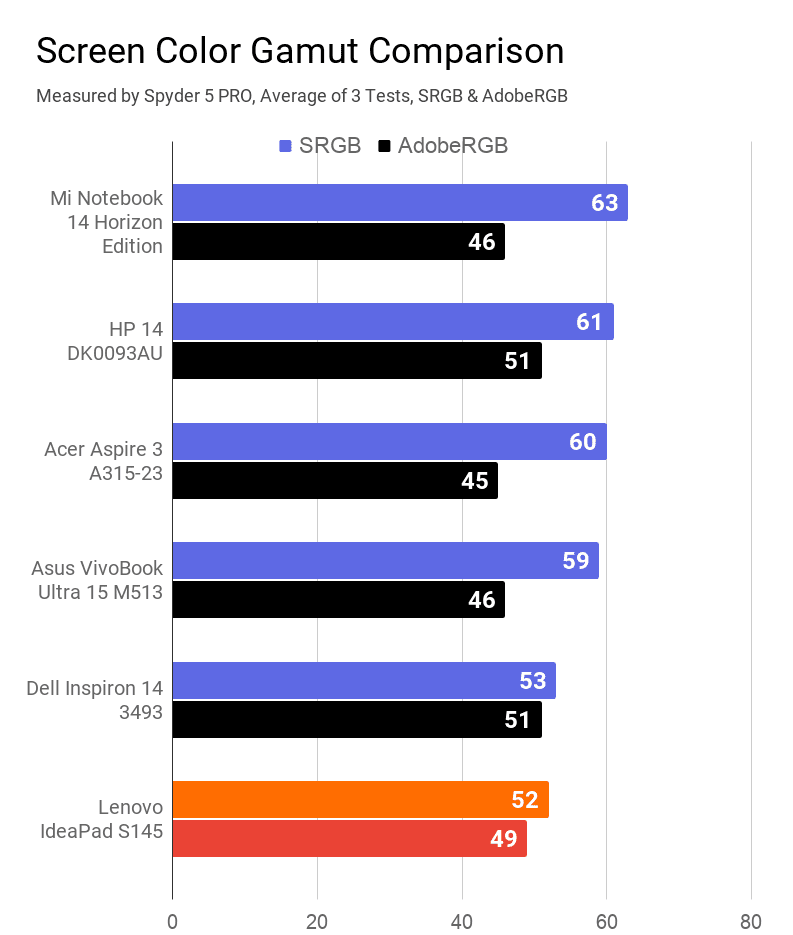 A chart on the comparison of screen color gamut of Lenovo IdeaPad S145 with other laptops of similar price range.