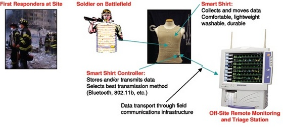 Applications Of Smart And Interactive Textiles Textile