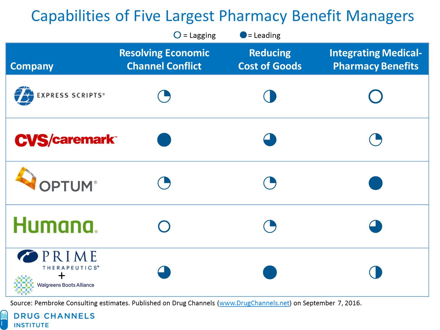 Drug Channels: Why the Walgreens/Prime Deal Could Transform